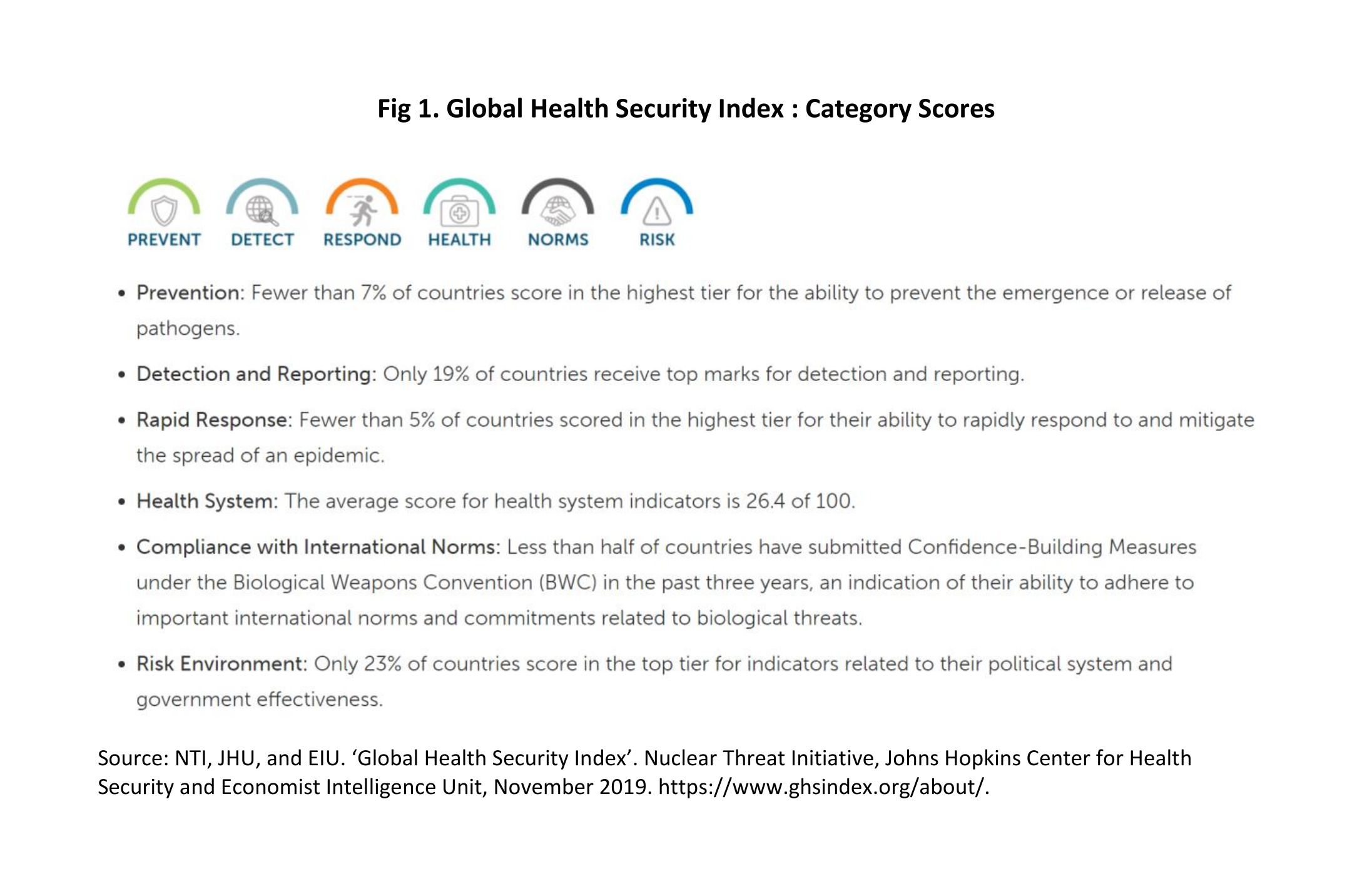 Global Health Security Index: Category Scores