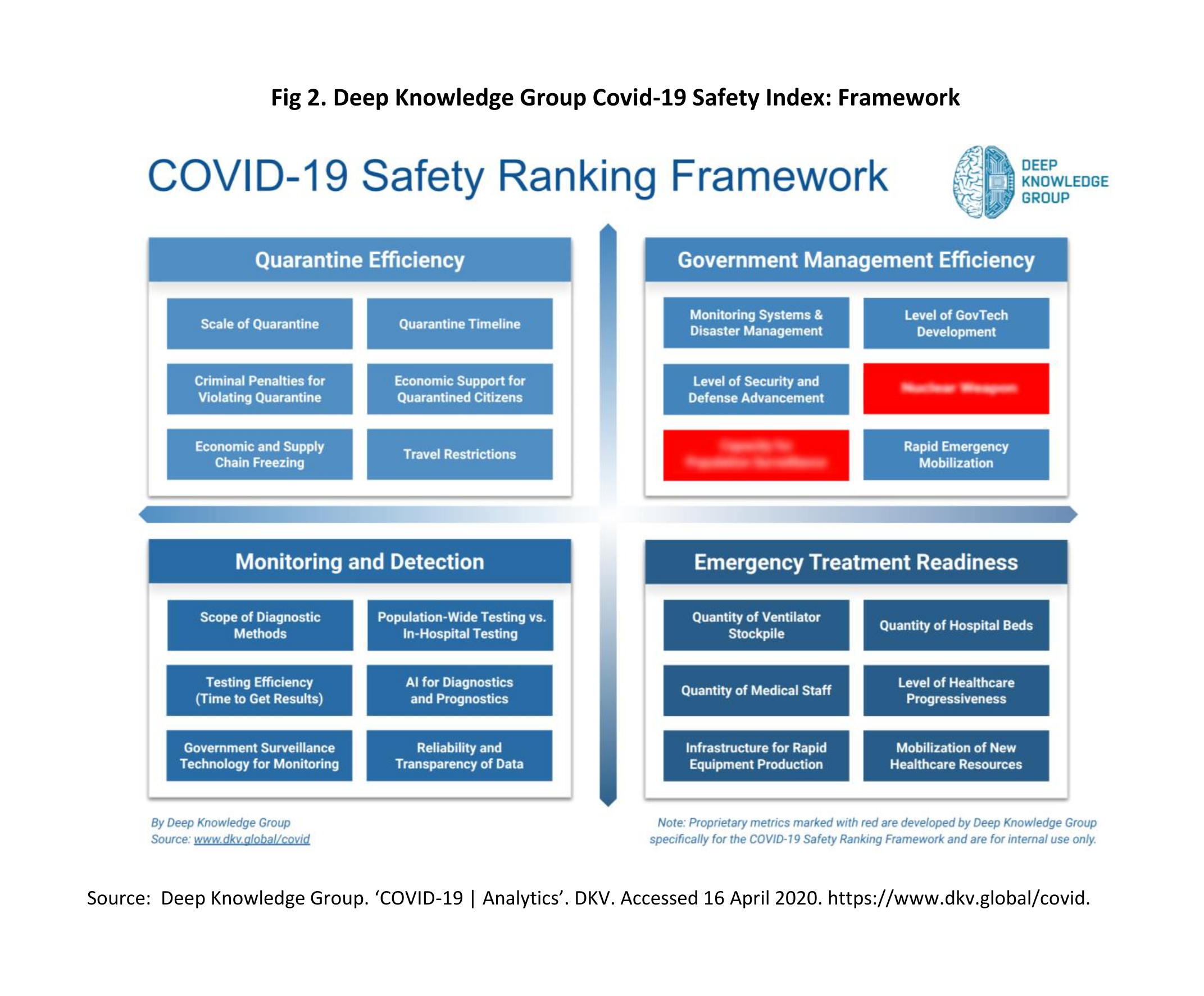 Deep Knowledge Group Covid-19 Safety Index: Framework