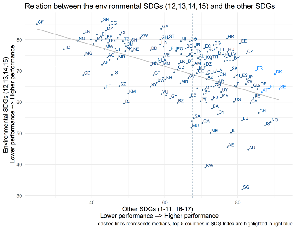 Relation between the environmental SDGs (12, 13, 14, 15) and the other SDGs